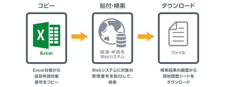 ソフトバンク社内のRPA事例3:【アップロード/ダウンロード業務】Webシステムからのファイルダウンロード業務