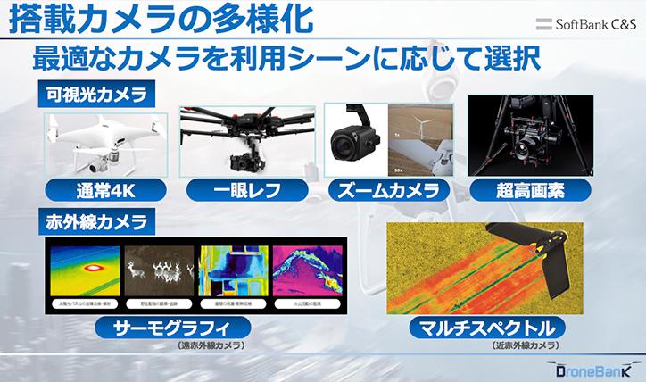 ドローン搭載カメラの多様化