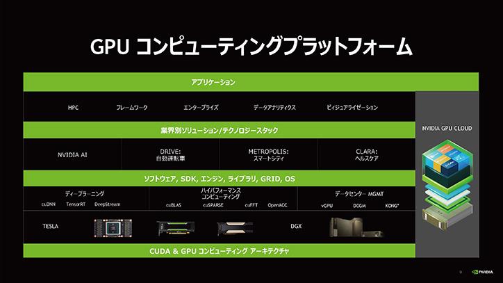 GPUコンピューティングプラットフォーム