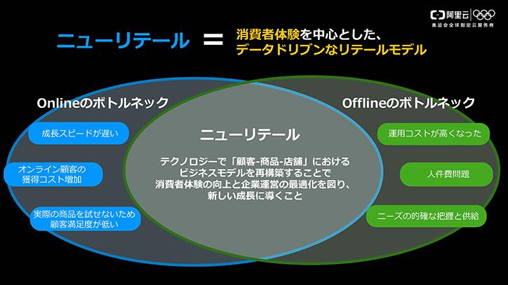 ニューリテール=消費者体験を中心としたデータドリブンなリテールモデル