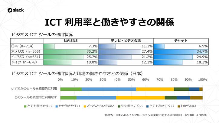 ICT利用率を働きやすさの関係