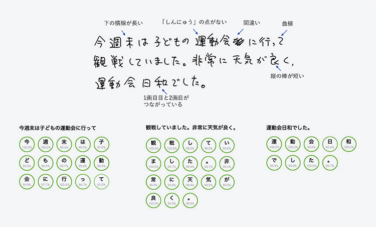 OCRにとって日本語は難しい