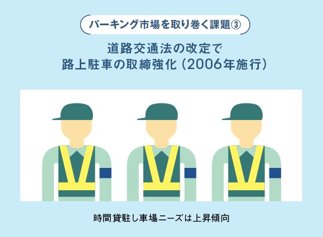 課題3道路交通法の改定で路上駐車の取締強化(2006年施行)