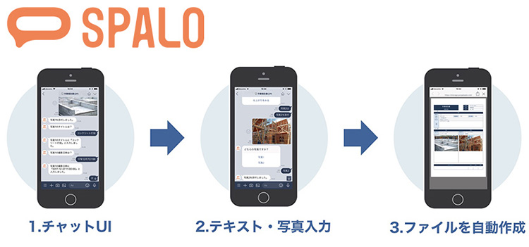 SPALO(ビジネス文書作成AIチャットボット)