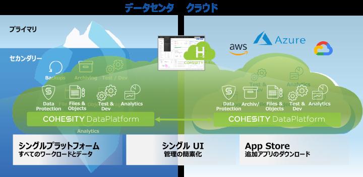 Cohesityのスマート データ マネージメント プラットフォーム