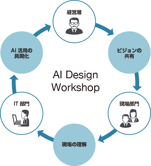 AI Design Workshopの目的