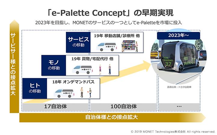 「e-Palette concept」の早期実現