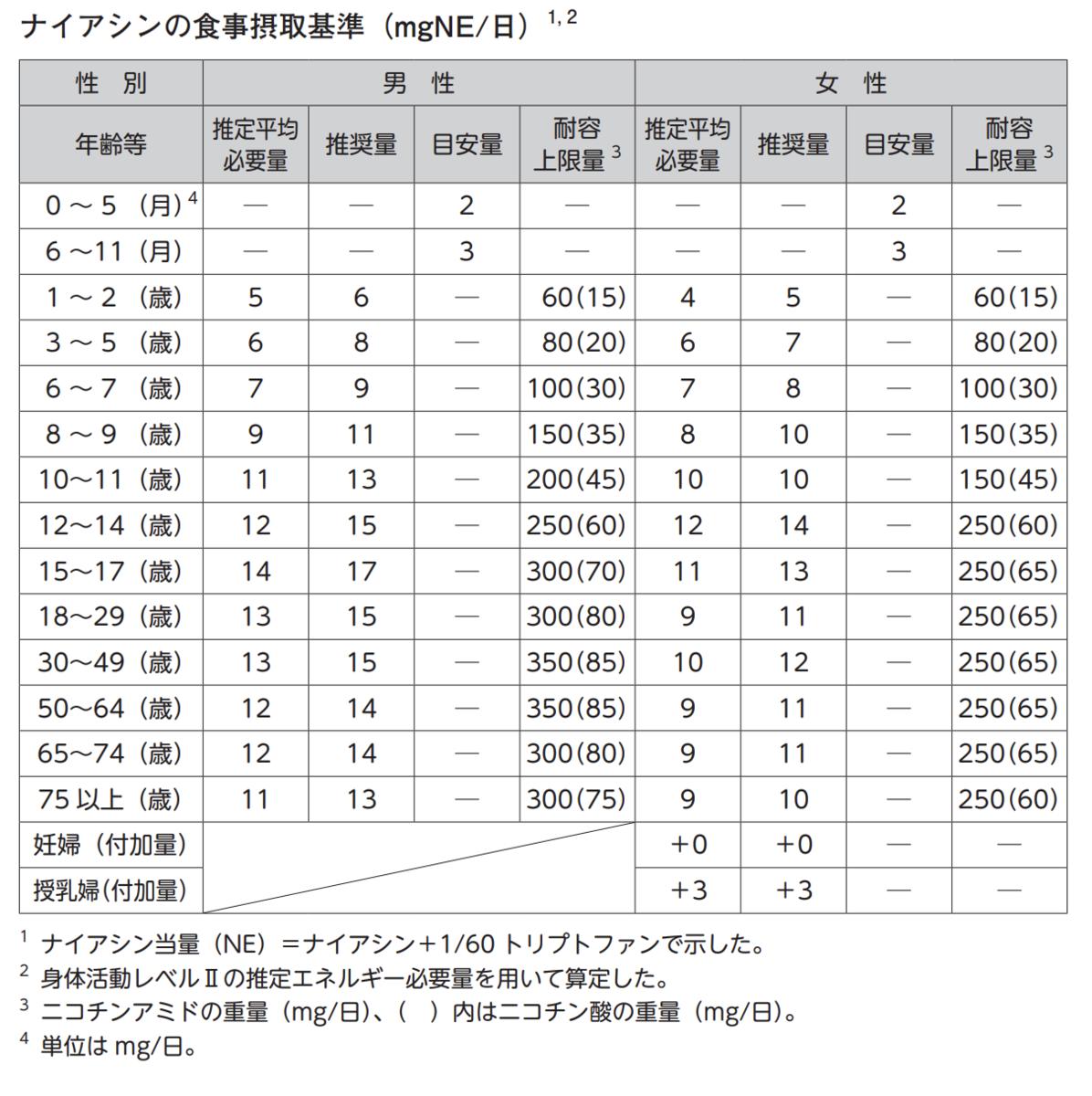 f:id:byebyeoniku:20200608053837p:plain