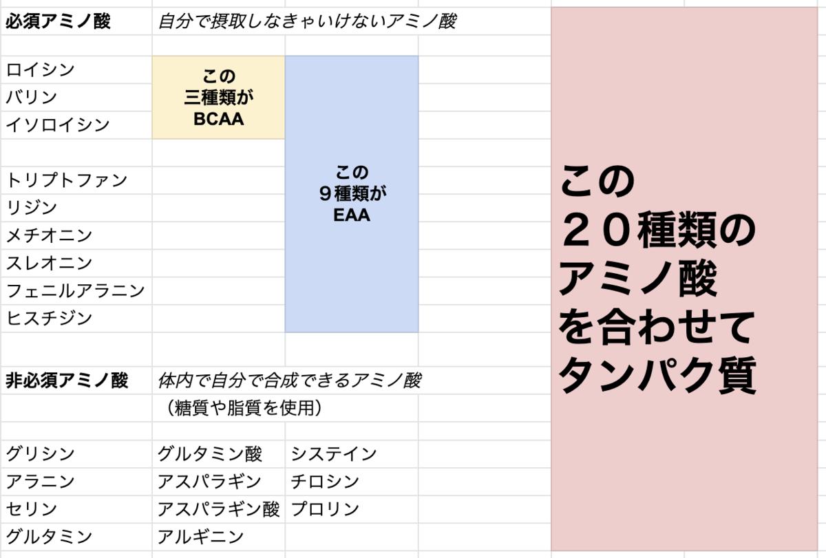 f:id:byebyeoniku:20200917131605p:plain