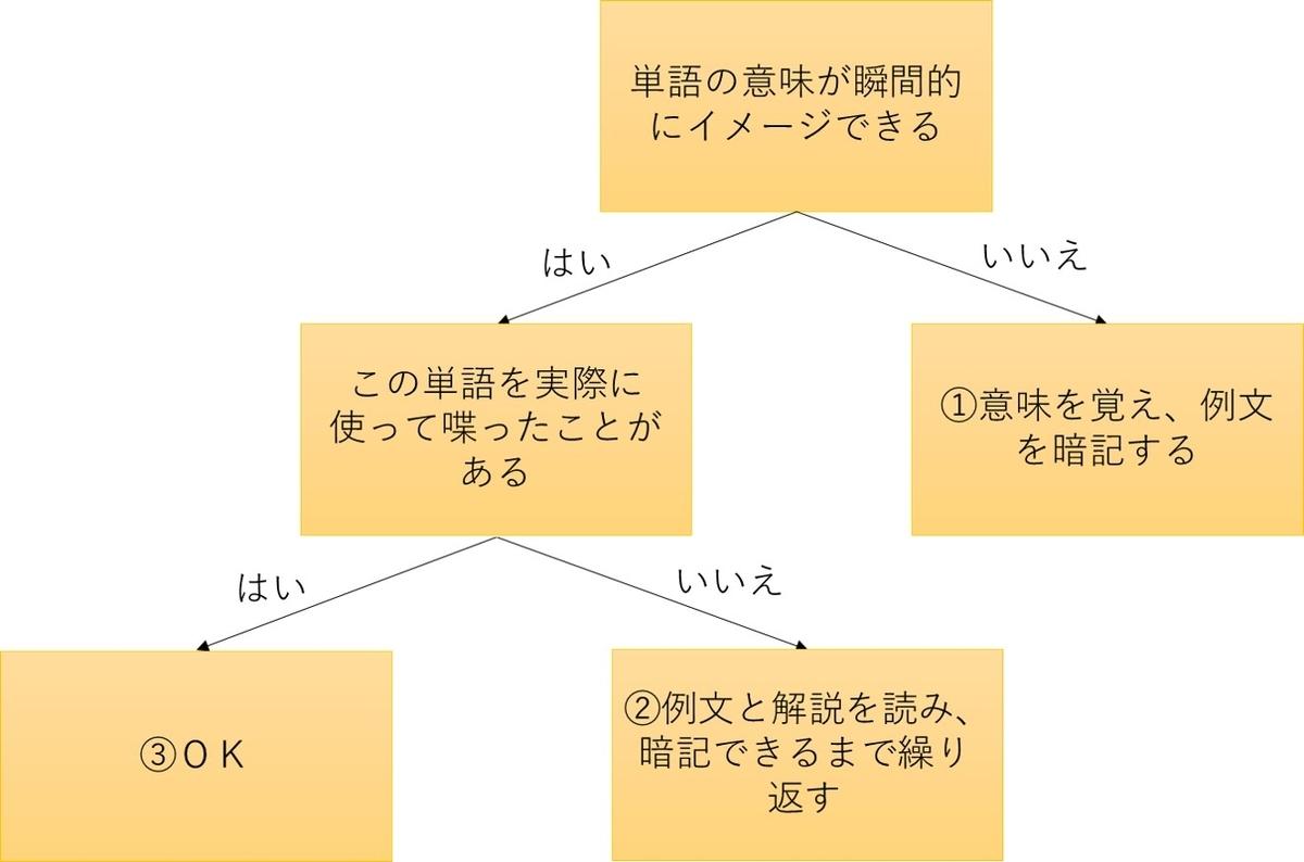 f:id:c-omori-0610:20200407122453j:plain