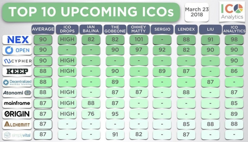 TOP10 ICO 0327