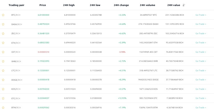 CoinEX Coin listing