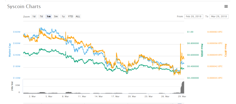 SYS chart