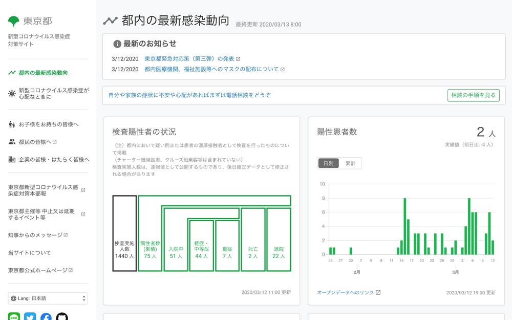 東京都 新型コロナウイルス感染症対策サイト トップページのキャプチャ
