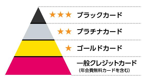 センチュリオンカードは最高峰のブラックカード