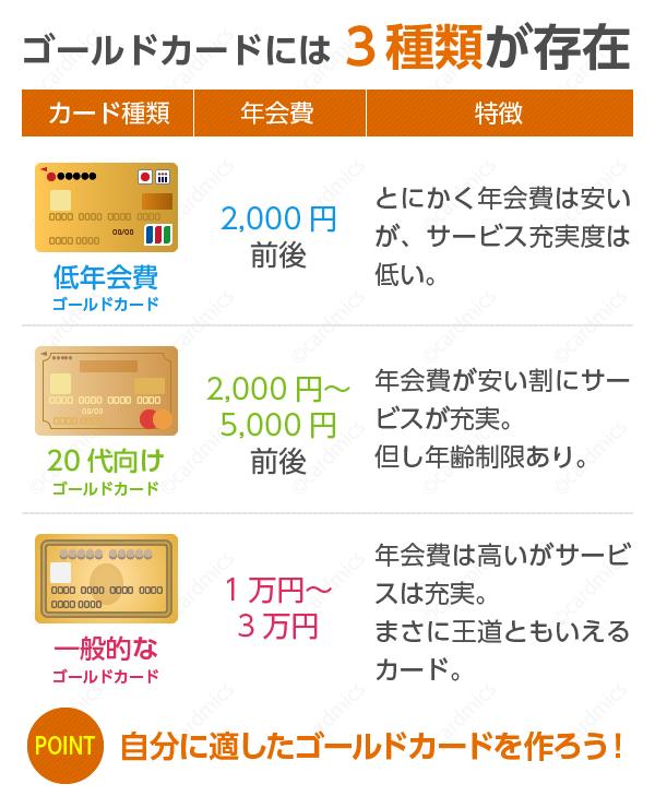 ゴールドカードには主に3種類が存在