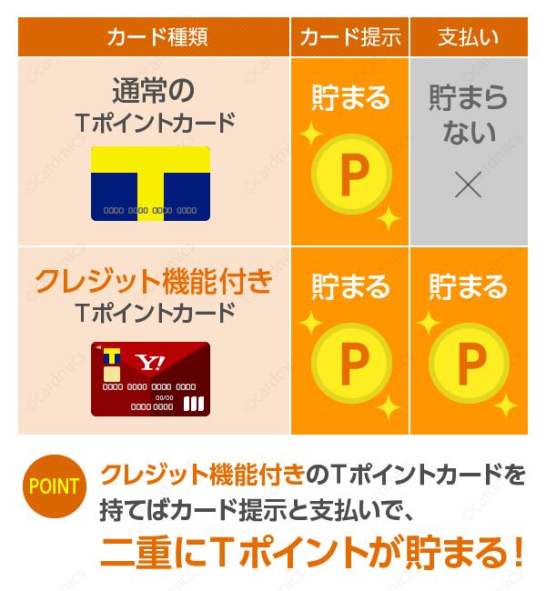 ポイントカード提示で貯まるだけでなく、支払いでもTポイント獲得