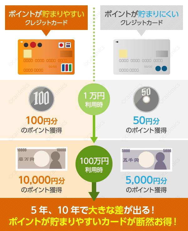 クレジットカードによってポイント獲得数は違う