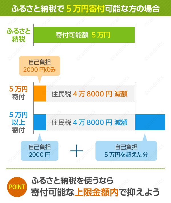 5万円寄付可能な人でも自己負担金は2,000円のみ