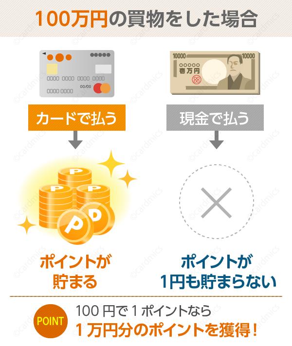 クレジットカードを使えばポイントが貯まる