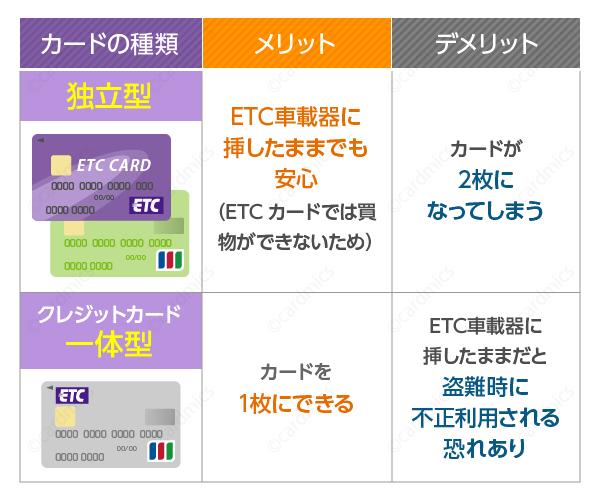 ETC一体型クレジットカードは盗難が怖い