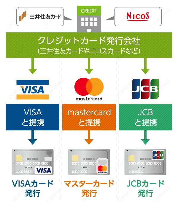 VISA提携のゴールドカードであれば海外で使える