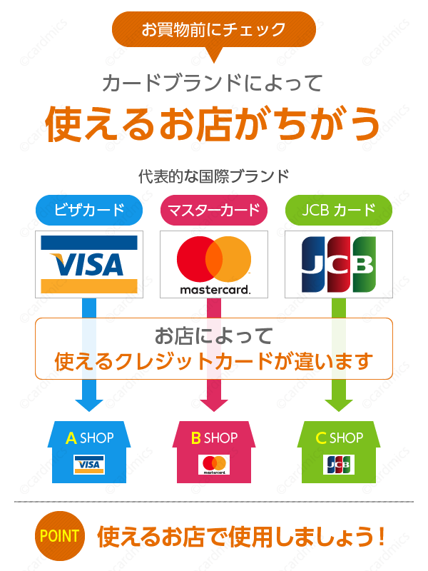エポスカードはVISA提携のクレジットカードなので、VISA加盟店で使える