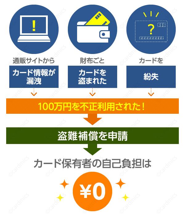 三井住友VISAゴールドカードは紛失・盗難・個人情報流出時も安心の補償あり