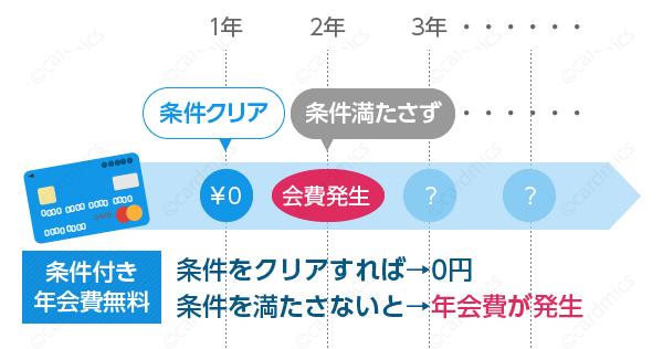 年間5万円未満の利用だと翌年の年会費が発生