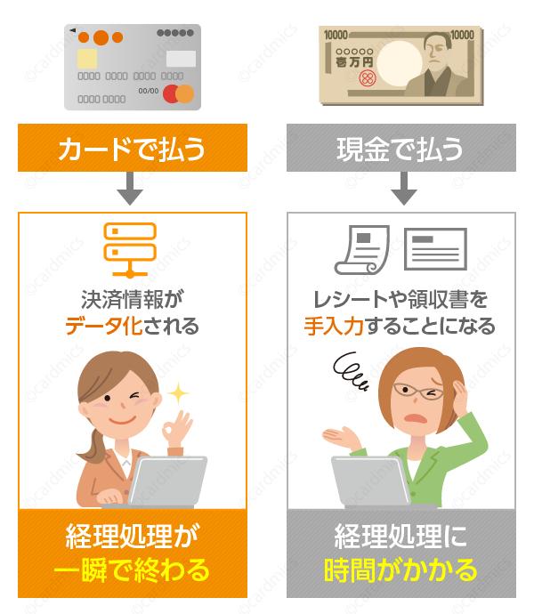クラウド会計ソフトを導入したらカード払いを多用しよう
