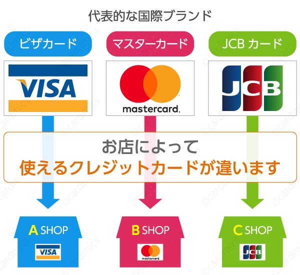 国際ブランドというマークを確認すればカードが使えるかわかる
