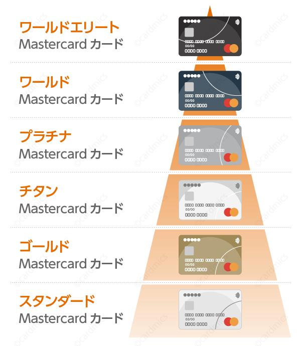 ワールドエリートはマスターカードの最上位ランク