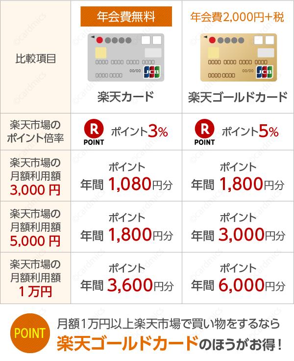 楽天市場で月額1万円以上使うなら楽天ゴールドカード
