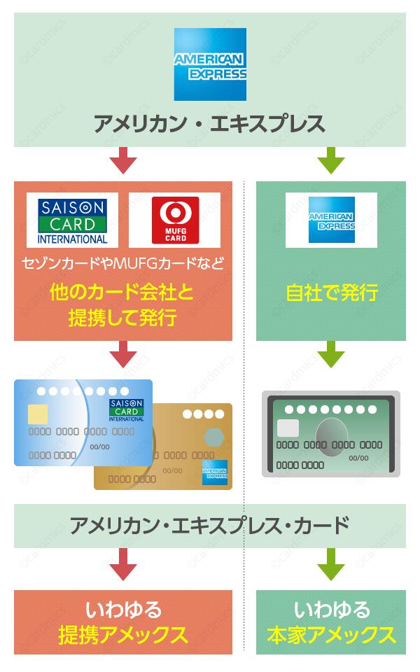 アメックスはカード会社と提携して発行もしている