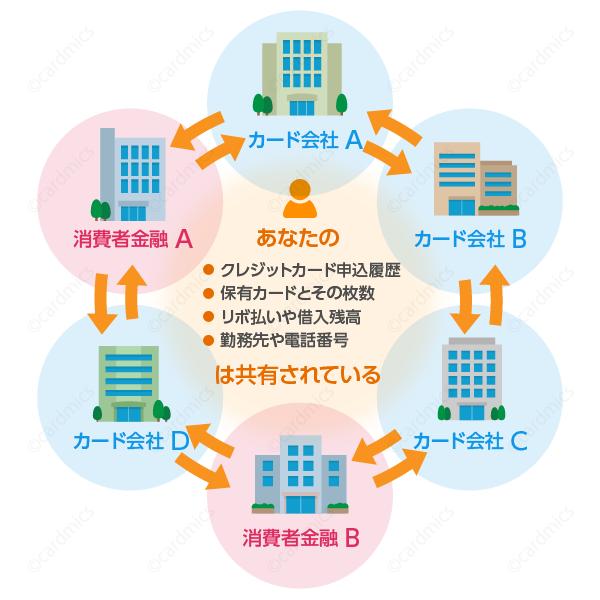 CICに掲載情報がカード会社や消費者金融で共有されてるイメージ図