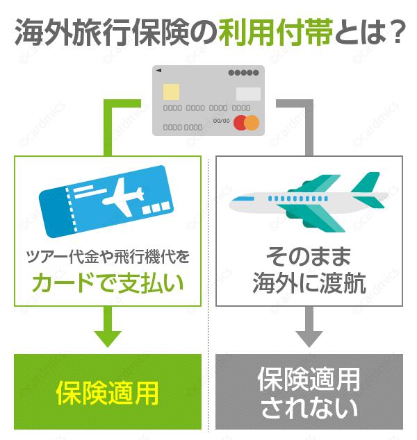 楽天カード付帯の海外旅行保険は利用付帯