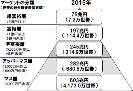 日本国内における富裕層の割合