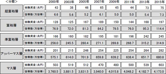 富裕層や超富裕層の割合は増加傾向にある