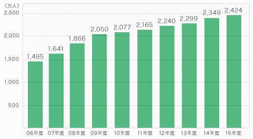 三井住友カードの会員数は年々右肩あがりで増加中