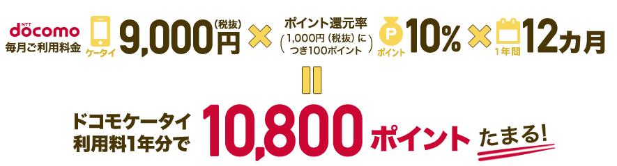 dカード GOLDはNTTドコモ利用者におすすめのゴールドカード
