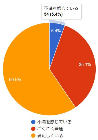 楽天カードに不満を感じているのは全体の5.4%のみ