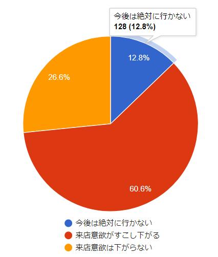 全体の73.4%が来店意欲に影響があると回答