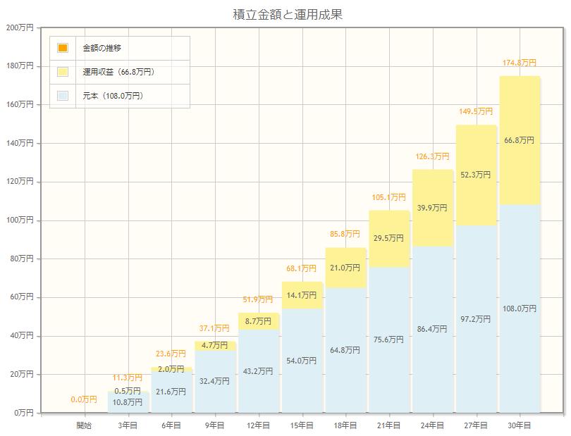 月3,000円の投資信託買い付けを30年続けた場合の図