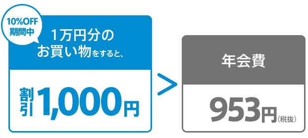 ルミネカードを使うなら年間1万円以上の利用が必須