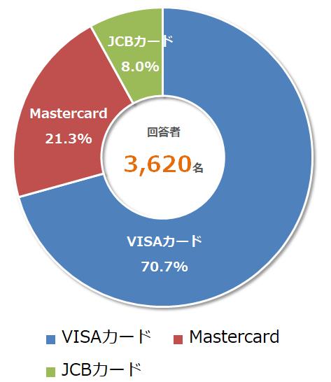 VISAカードが圧倒的人気