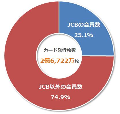 JCBの比率はクレジットカー総発行枚数の1/4程度