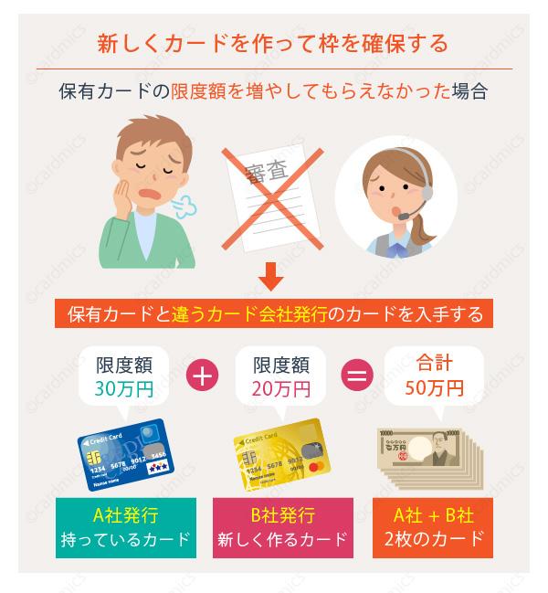 新規にクレジットカードを作れば増枠と同じ効果あり