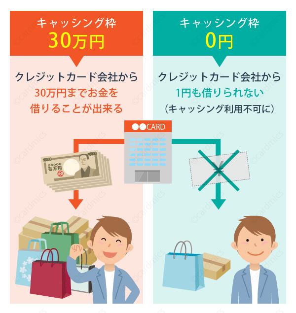 キャッシング枠が0円だとお金を借りることはできない