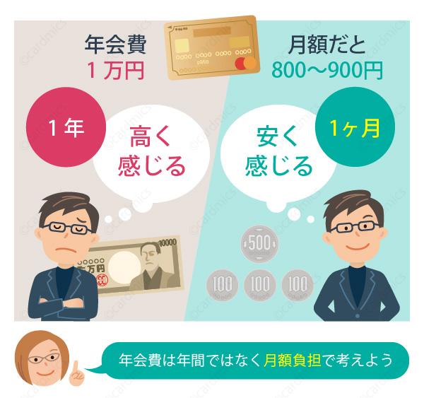 ゴールドカードは1ヶ月あたりの負担で考えると安い
