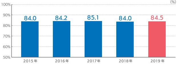 日本人のクレジットカード保有率は約85%